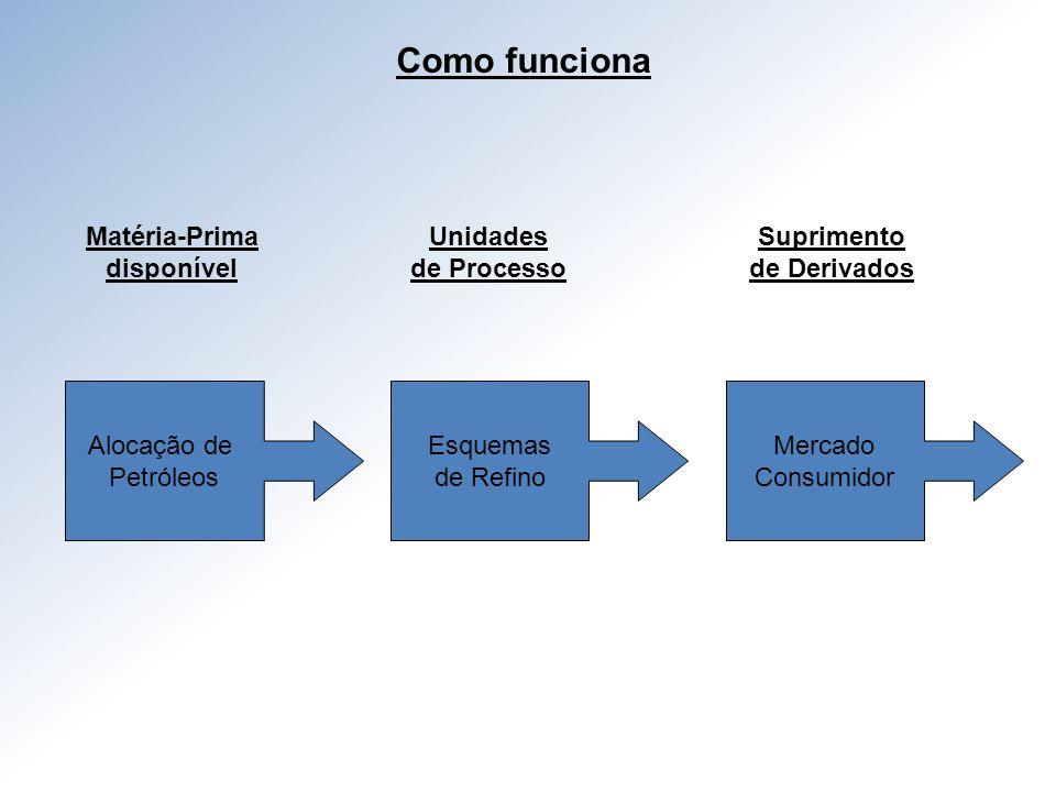 Como funciona Matéria-Prima disponível Unidades de Processo Suprimento