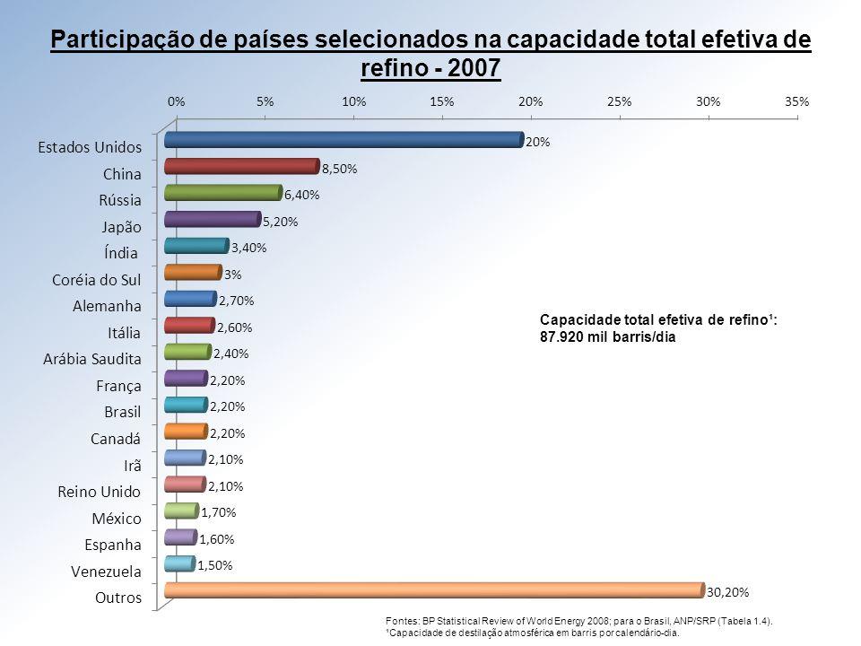 Participação de países selecionados na capacidade total efetiva de refino - 2007