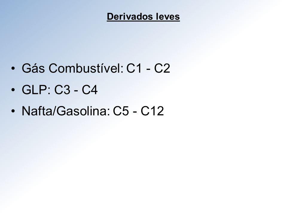 Gás Combustível: C1 - C2 GLP: C3 - C4 Nafta/Gasolina: C5 - C12