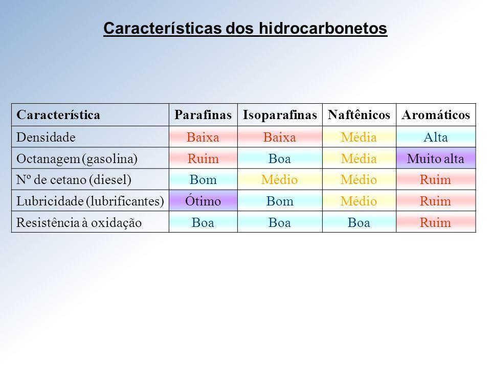 Características dos hidrocarbonetos
