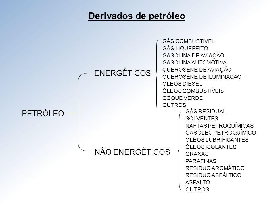 Derivados de petróleo ENERGÉTICOS PETRÓLEO NÃO ENERGÉTICOS