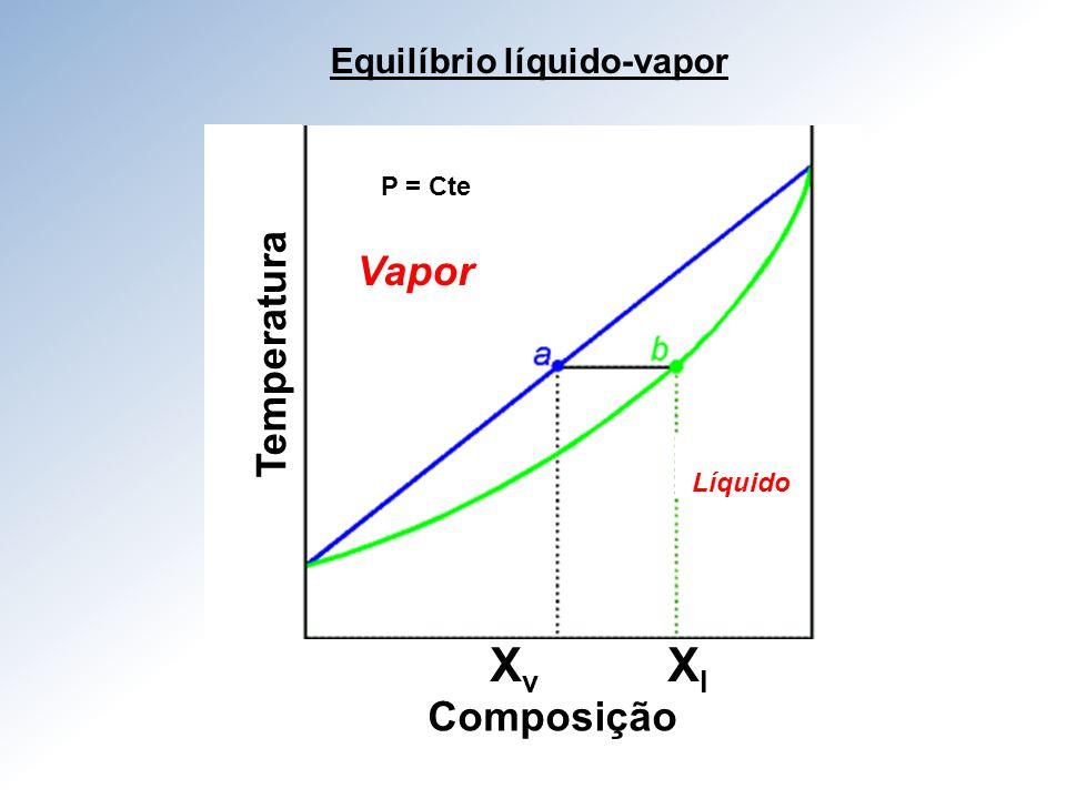 Equilíbrio líquido-vapor
