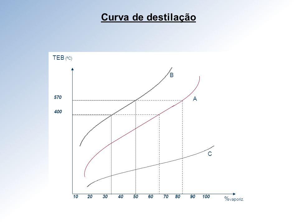 Curva de destilação TEB (ºC) B A C %vaporiz. 570 400 10 20 30 40 50 60