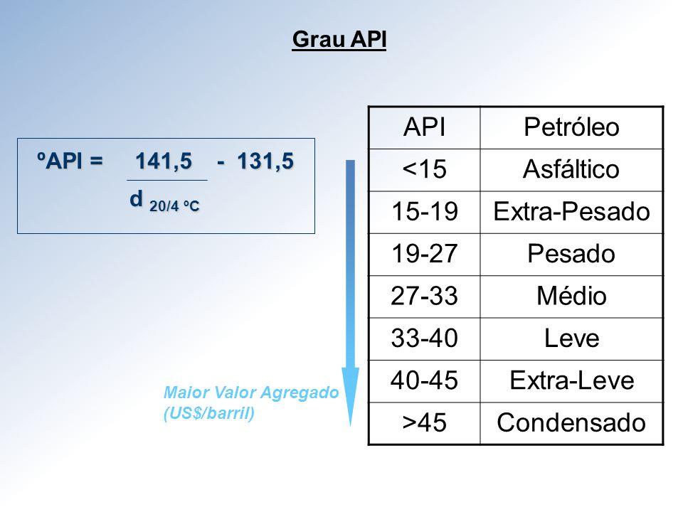 API Petróleo <15 Asfáltico 15-19 Extra-Pesado 19-27 Pesado 27-33