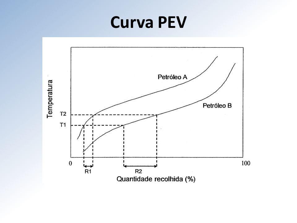 Curva PEV