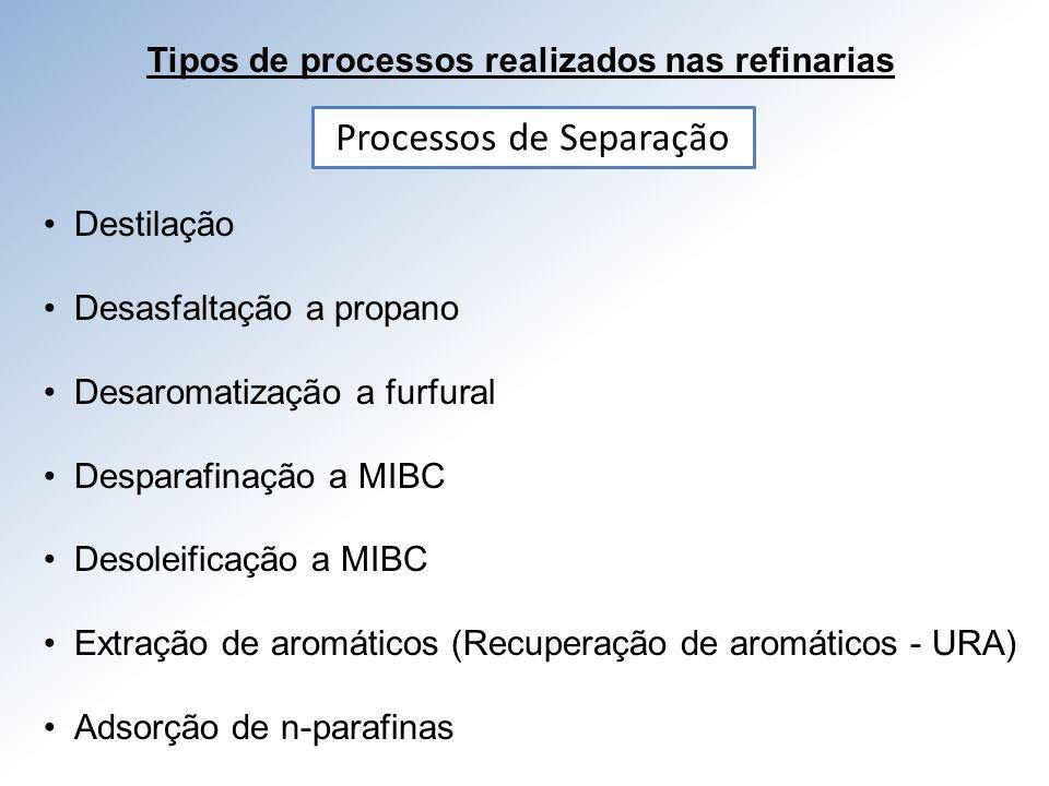 Tipos de processos realizados nas refinarias