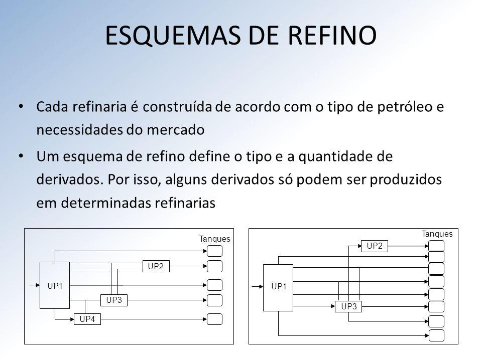 ESQUEMAS DE REFINO Cada refinaria é construída de acordo com o tipo de petróleo e necessidades do mercado.