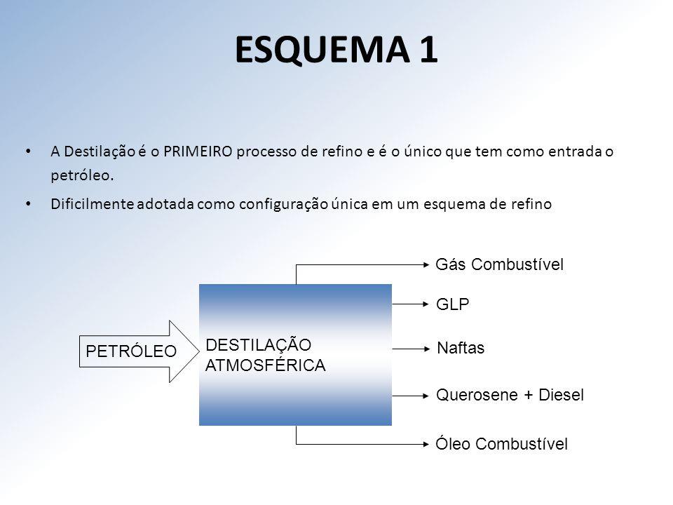 ESQUEMA 1 A Destilação é o PRIMEIRO processo de refino e é o único que tem como entrada o petróleo.