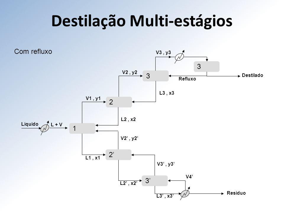 Destilação Multi-estágios