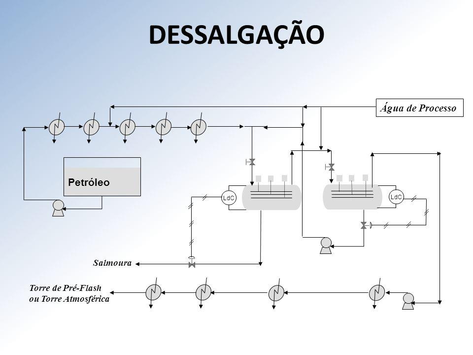 DESSALGAÇÃO Água de Processo Petróleo Salmoura Torre de Pré-Flash