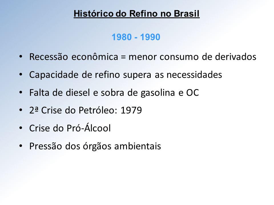Histórico do Refino no Brasil