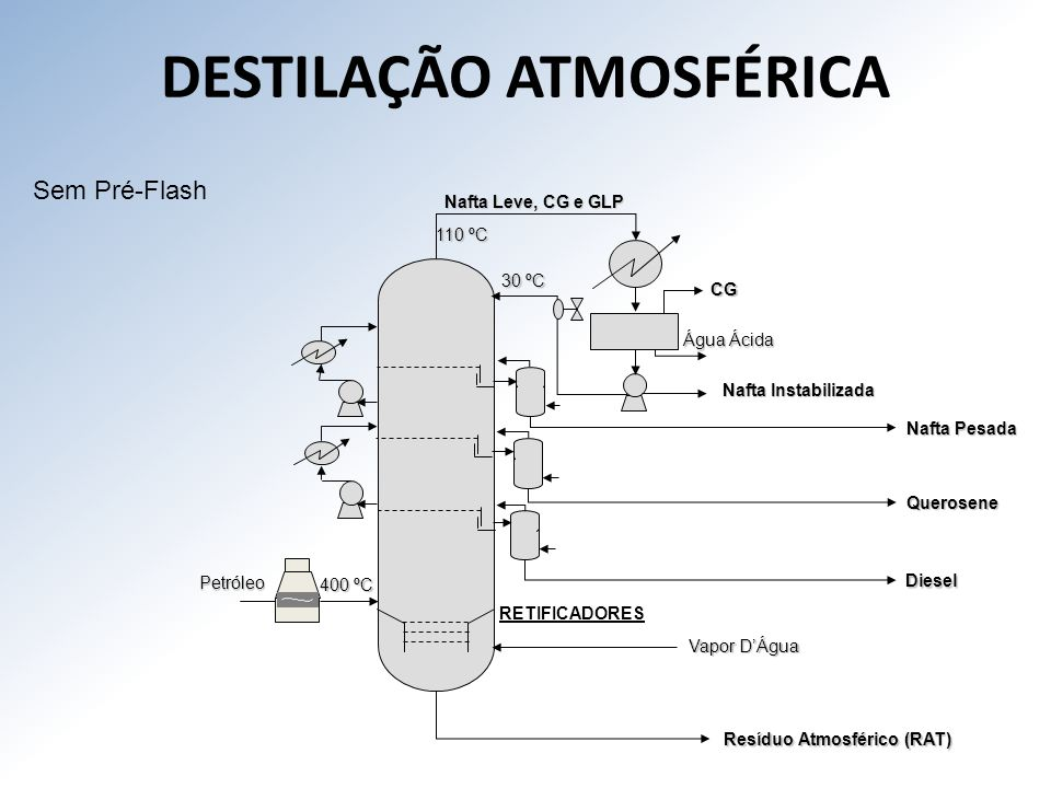 DESTILAÇÃO ATMOSFÉRICA
