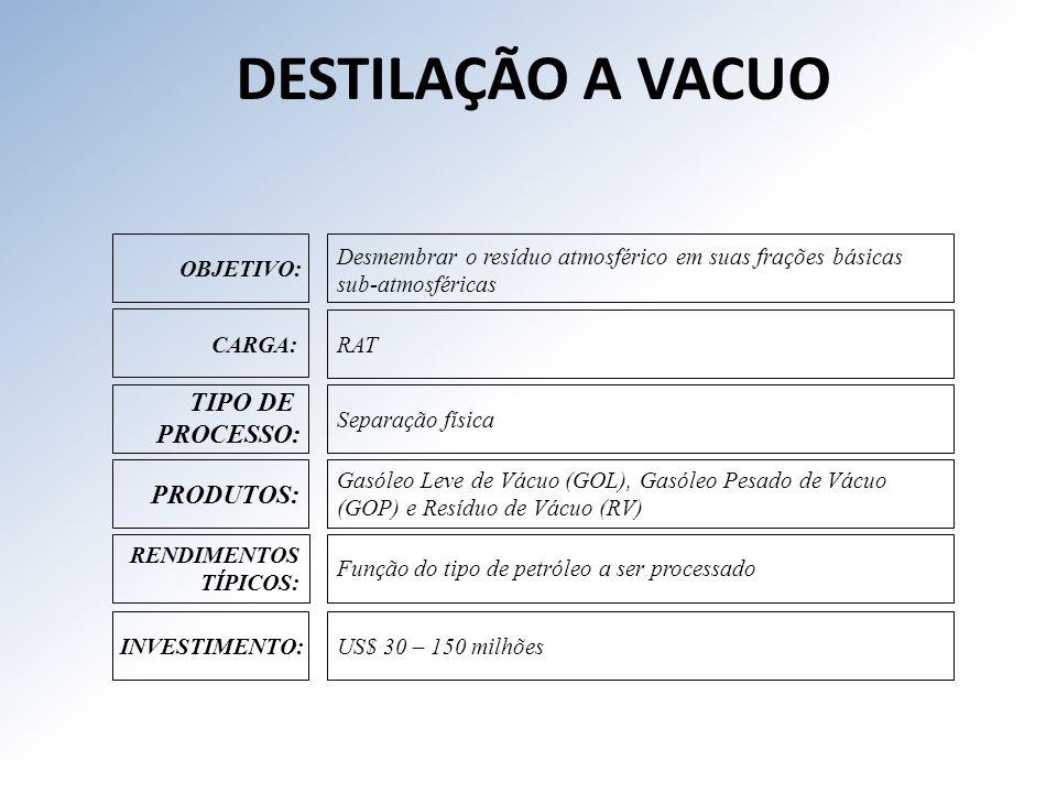DESTILAÇÃO A VACUO TIPO DE PROCESSO: PRODUTOS: RENDIMENTOS TÍPICOS: