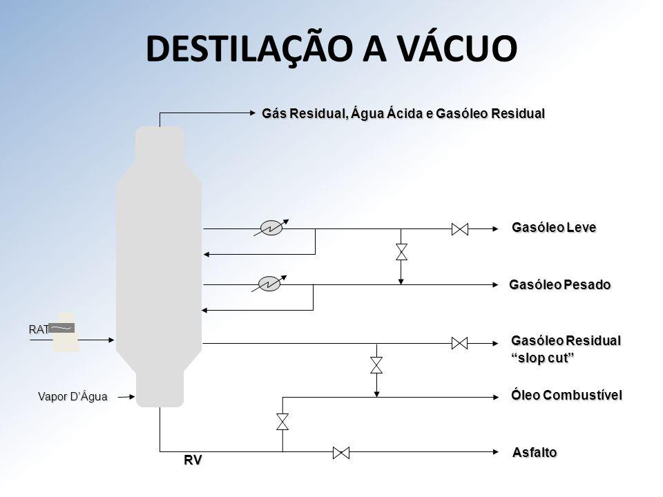 DESTILAÇÃO A VÁCUO Gás Residual, Água Ácida e Gasóleo Residual