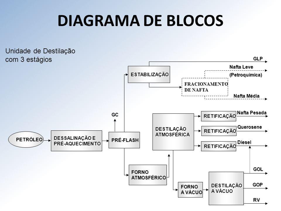 DIAGRAMA DE BLOCOS Unidade de Destilação com 3 estágios GLP Nafta Leve