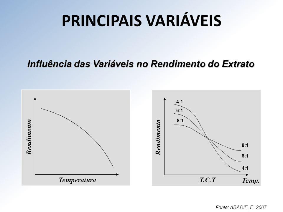 PRINCIPAIS VARIÁVEIS Influência das Variáveis no Rendimento do Extrato