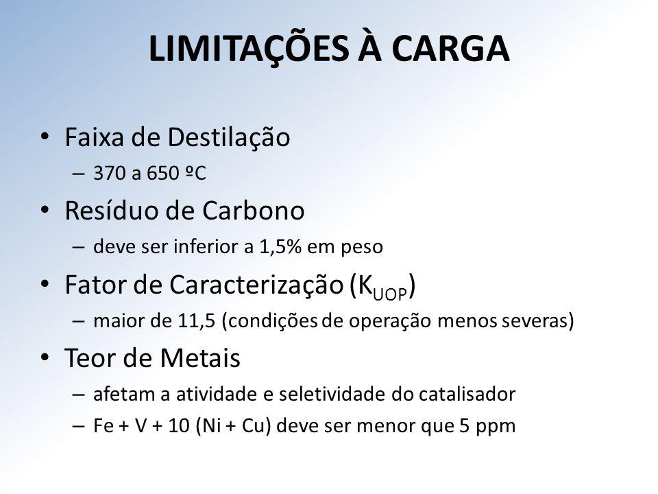 LIMITAÇÕES À CARGA Faixa de Destilação Resíduo de Carbono