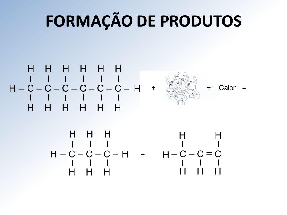 FORMAÇÃO DE PRODUTOS H H H H H H H – C – C – C – C – C – C – H