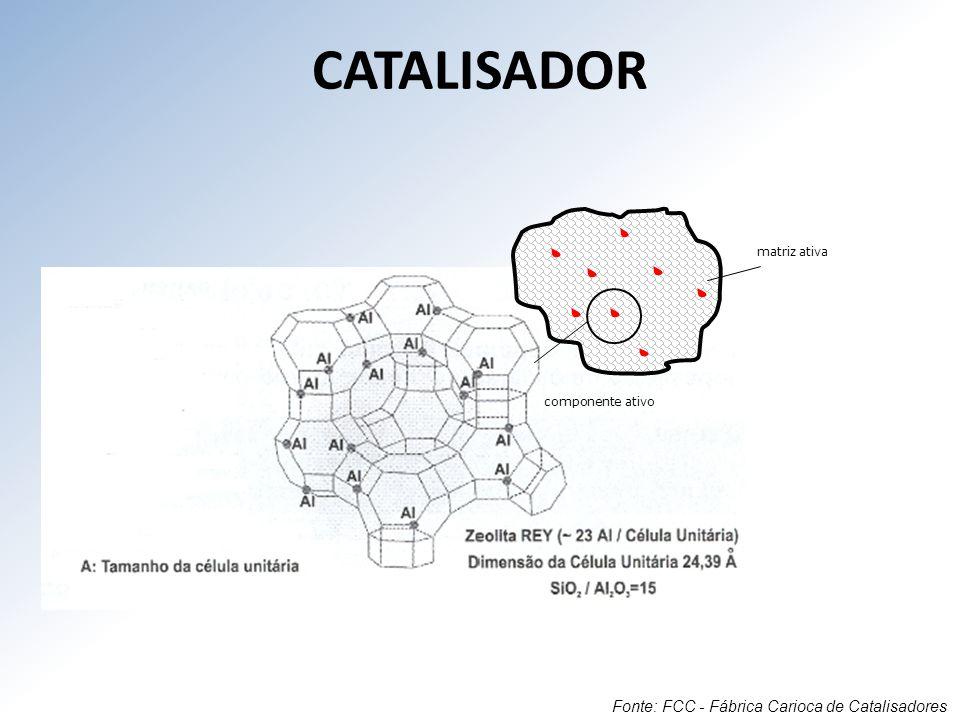 CATALISADOR Fonte: FCC - Fábrica Carioca de Catalisadores matriz ativa