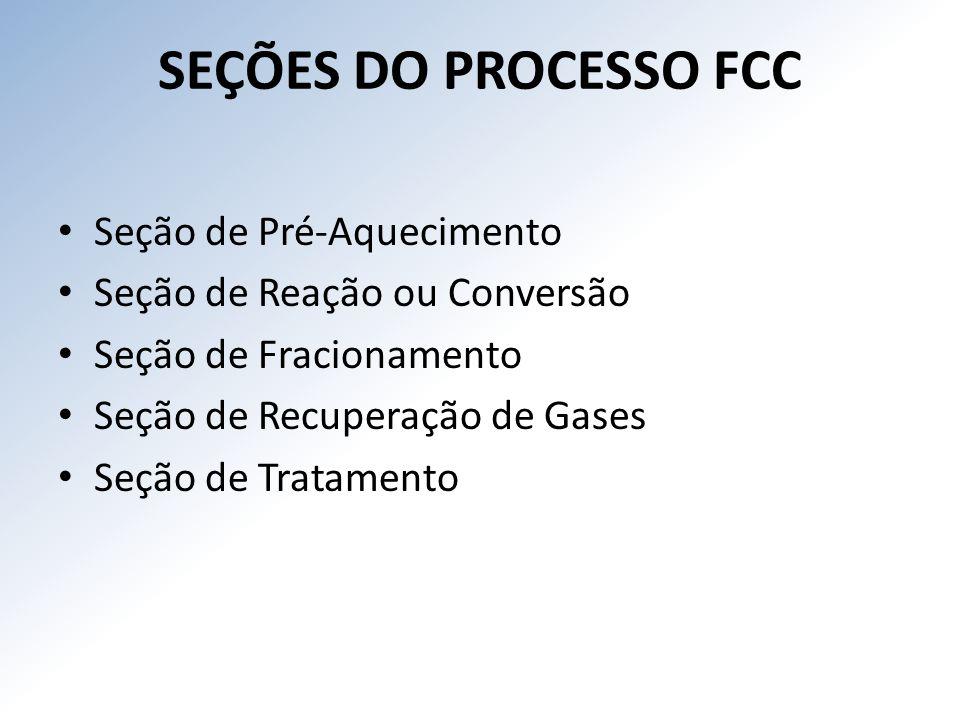 SEÇÕES DO PROCESSO FCC Seção de Pré-Aquecimento