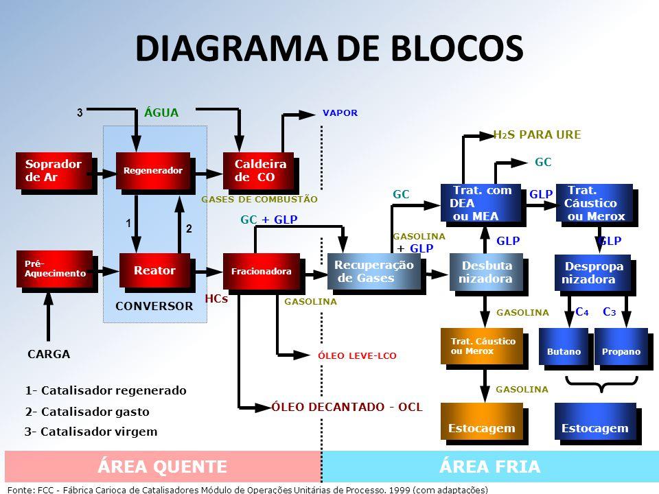 DIAGRAMA DE BLOCOS ÁREA QUENTE ÁREA FRIA 3 ÁGUA H2S PARA URE Soprador