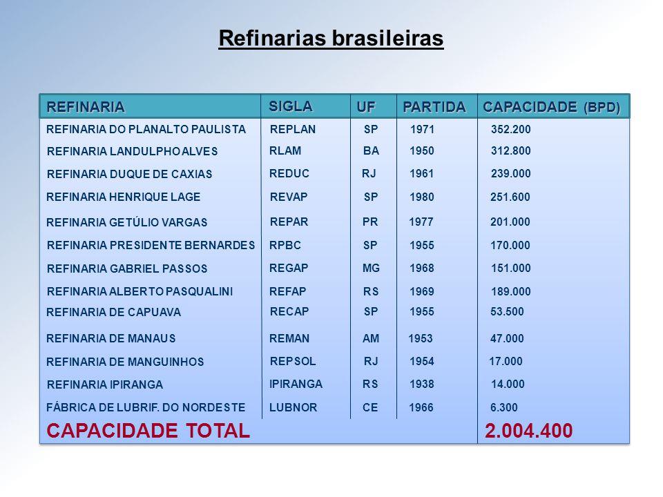 Refinarias brasileiras
