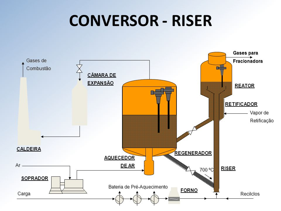 CONVERSOR - RISER Gases para Fracionadora Gases de Combustão CÂMARA DE