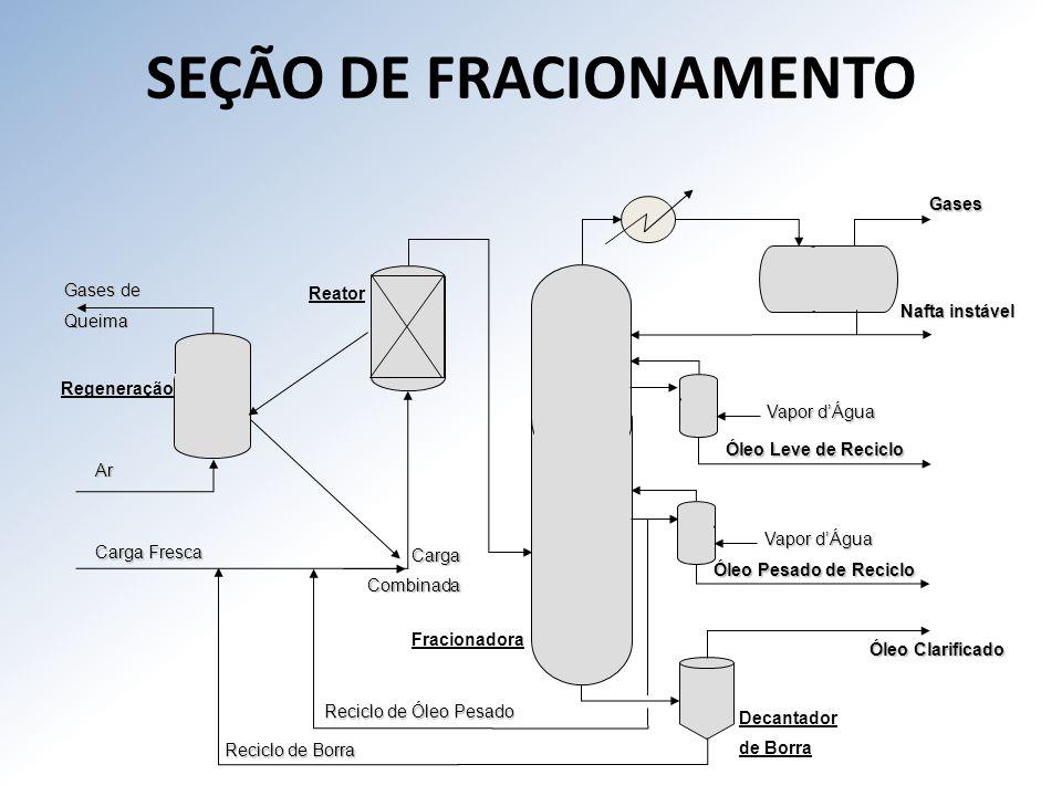 SEÇÃO DE FRACIONAMENTO
