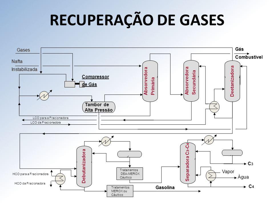 RECUPERAÇÃO DE GASES Gases Gás Combustível Nafta Instabilizada