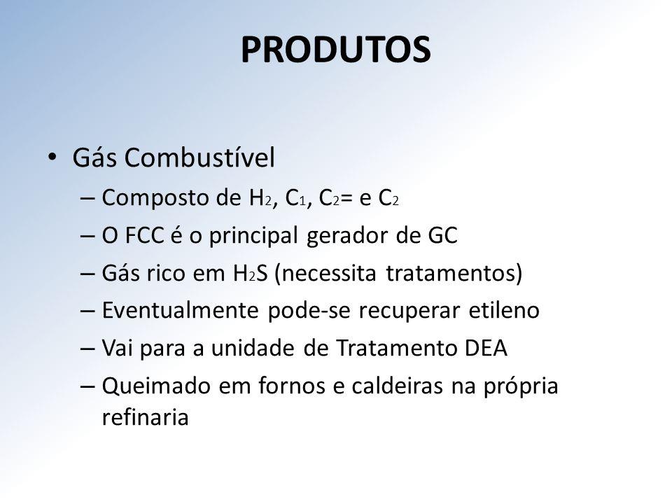 PRODUTOS Gás Combustível Composto de H2, C1, C2= e C2