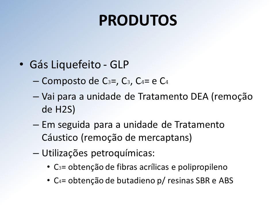 PRODUTOS Gás Liquefeito - GLP Composto de C3=, C3, C4= e C4
