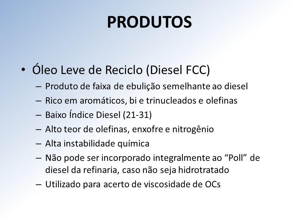 PRODUTOS Óleo Leve de Reciclo (Diesel FCC)