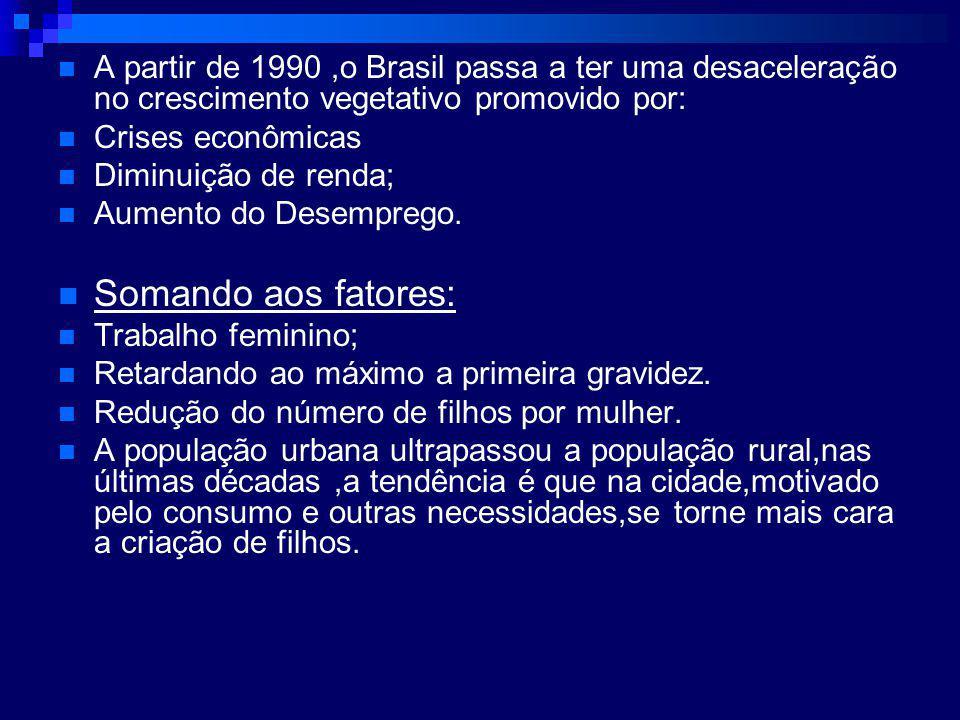 A partir de 1990 ,o Brasil passa a ter uma desaceleração no crescimento vegetativo promovido por: