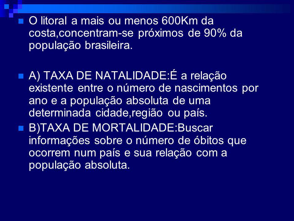 O litoral a mais ou menos 600Km da costa,concentram-se próximos de 90% da população brasileira.