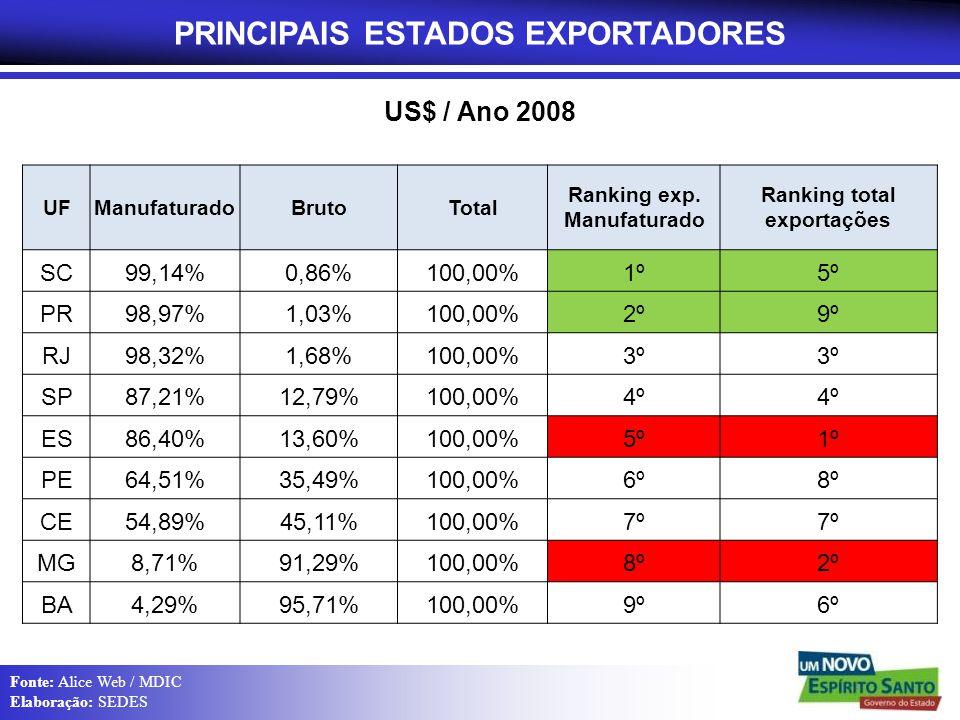 PRINCIPAIS ESTADOS EXPORTADORES Ranking total exportações