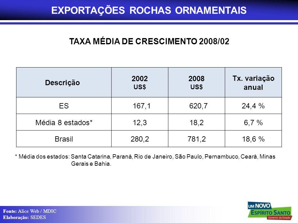 EXPORTAÇÕES ROCHAS ORNAMENTAIS TAXA MÉDIA DE CRESCIMENTO 2008/02