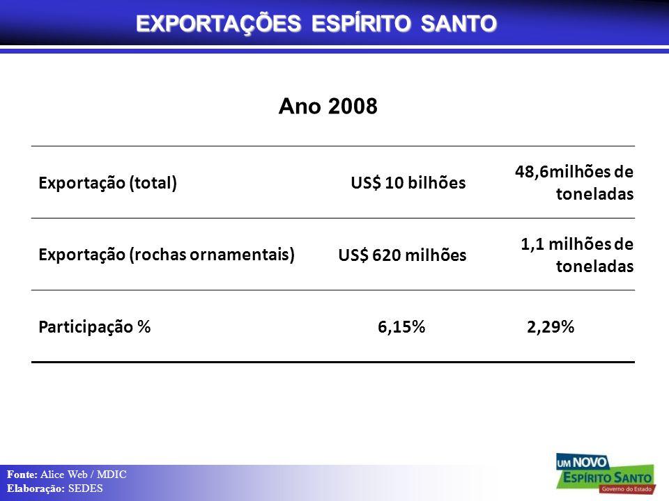 EXPORTAÇÕES ESPÍRITO SANTO