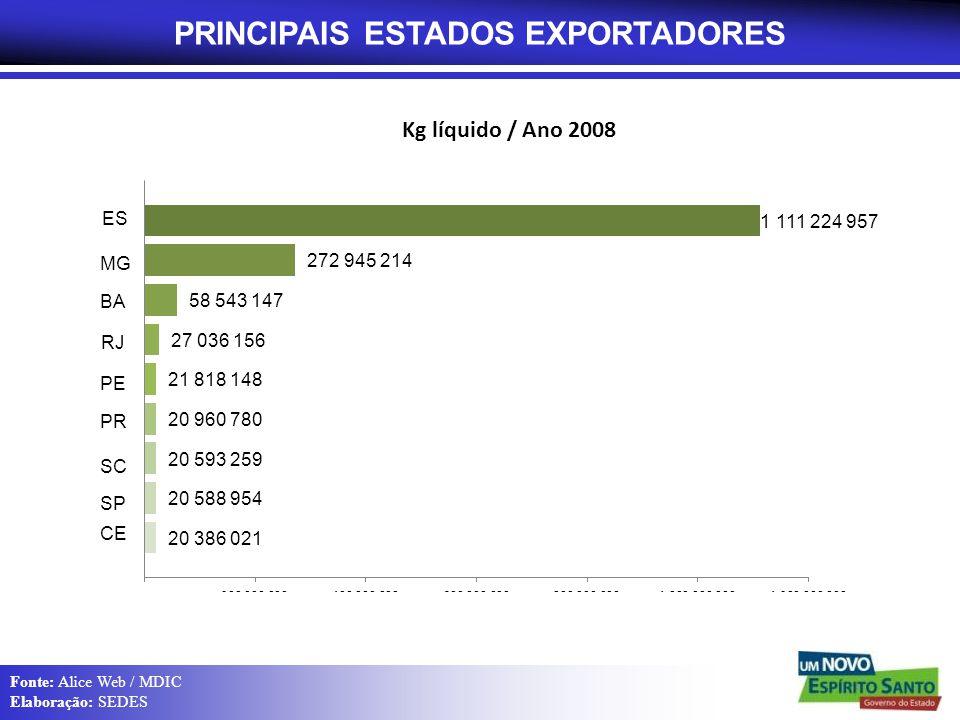 PRINCIPAIS ESTADOS EXPORTADORES