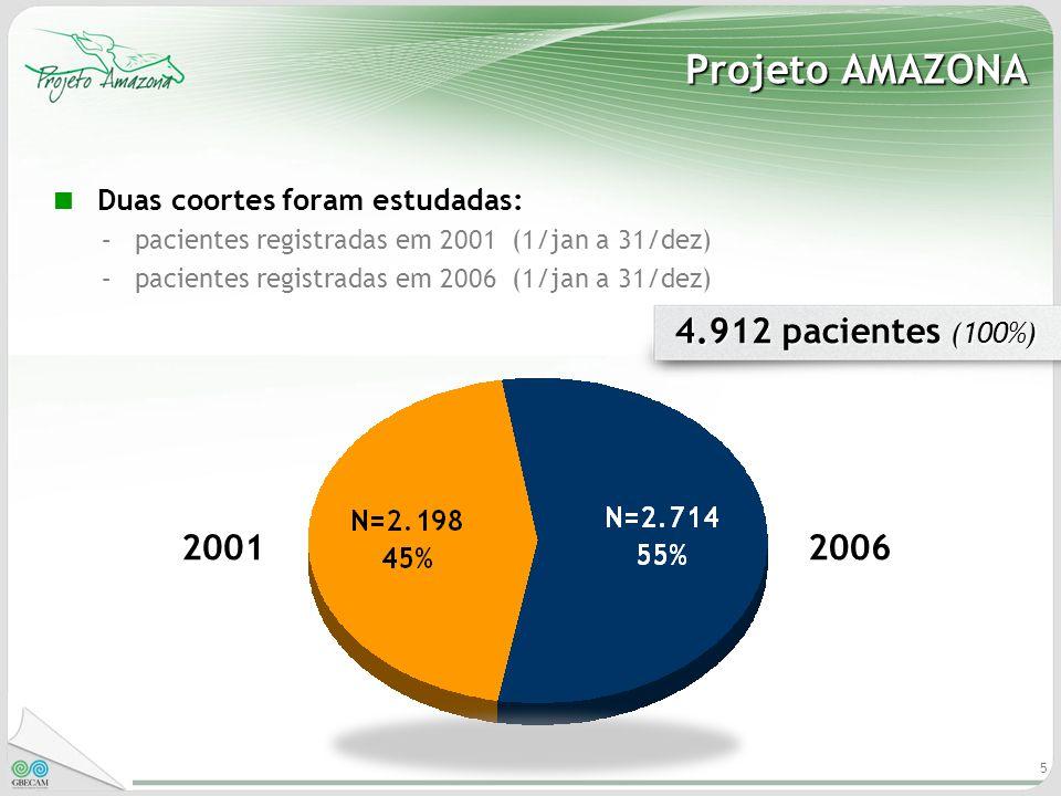 Projeto AMAZONA 4.912 pacientes (100%) 2001 2006