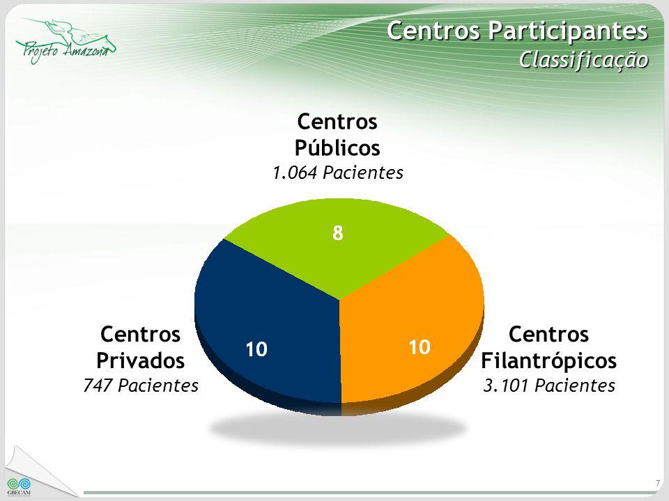 Centros Participantes Classificação