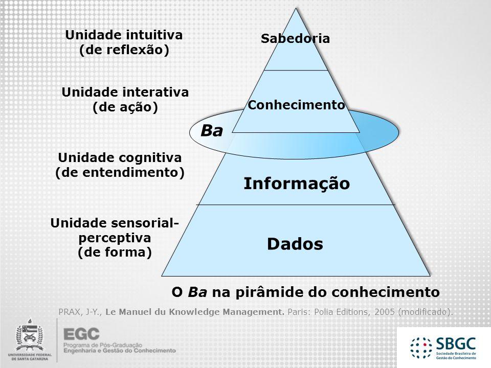 Ba Informação Dados O Ba na pirâmide do conhecimento Unidade intuitiva