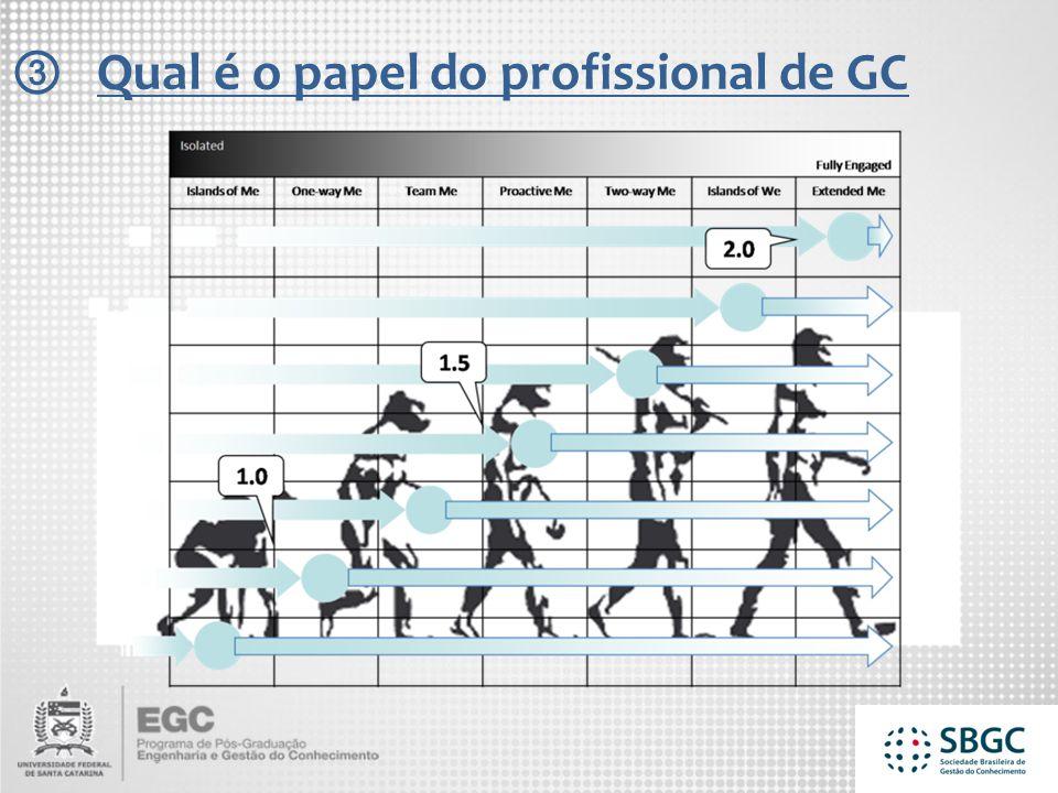 Qual é o papel do profissional de GC