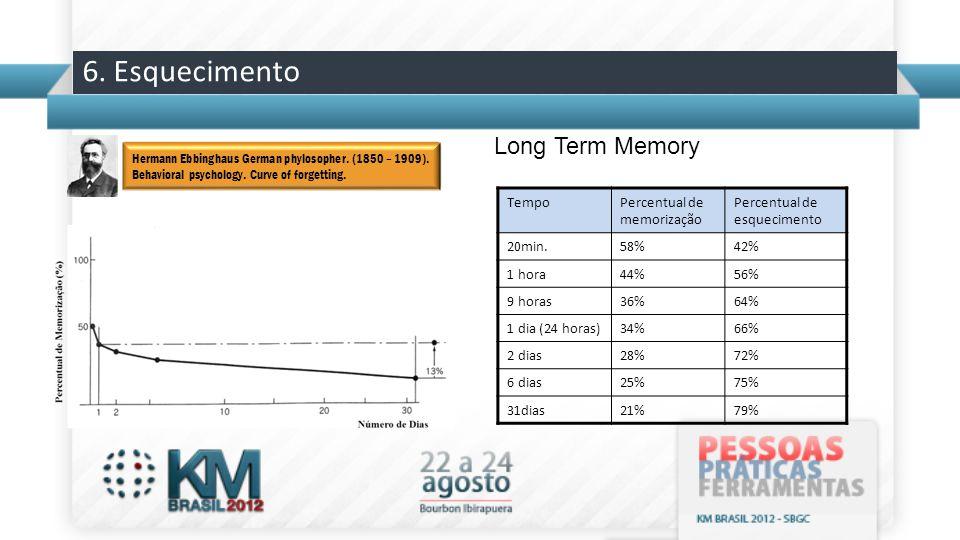 6. Esquecimento Long Term Memory Tempo Percentual de memorização