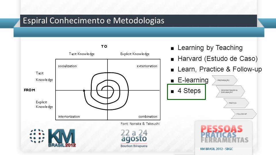 Espiral Conhecimento e Metodologias