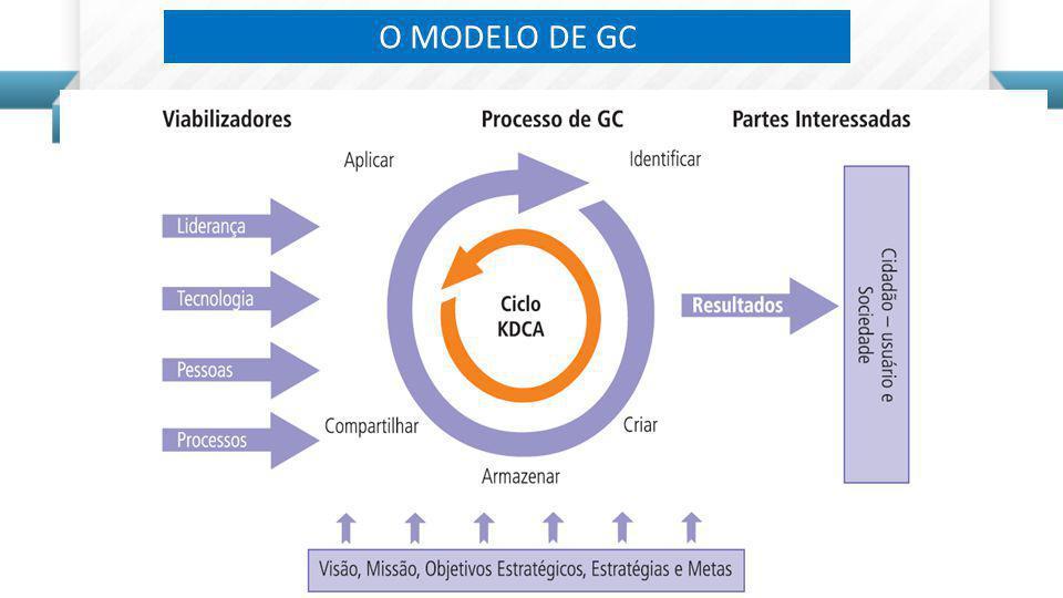 O MODELO DE GC