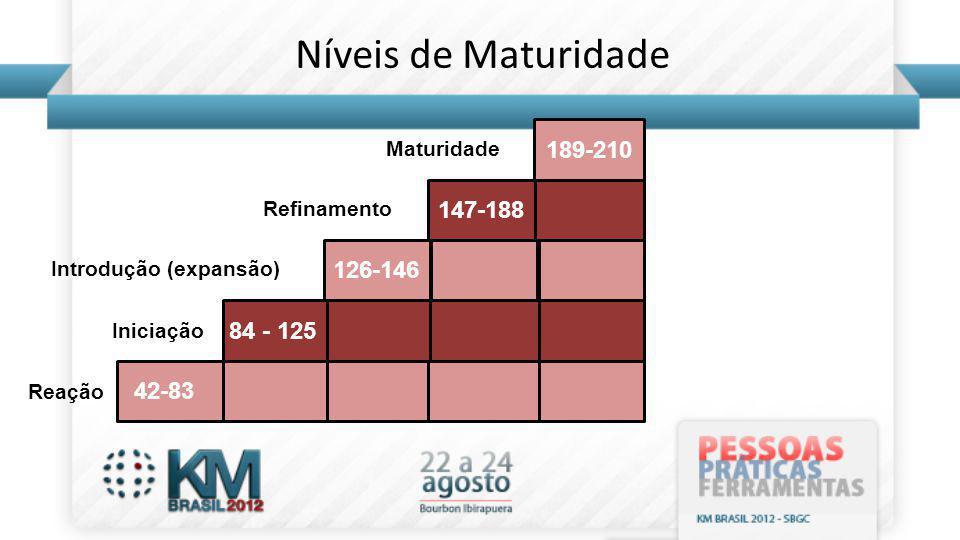 Níveis de Maturidade 189-210 147-188 126-146 84 - 125 42-83 Maturidade