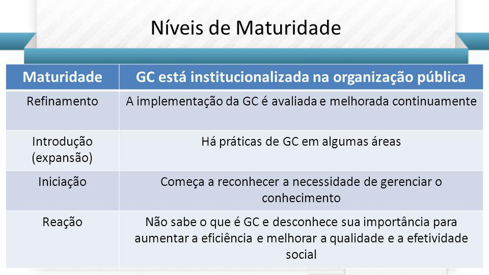 GC está institucionalizada na organização pública