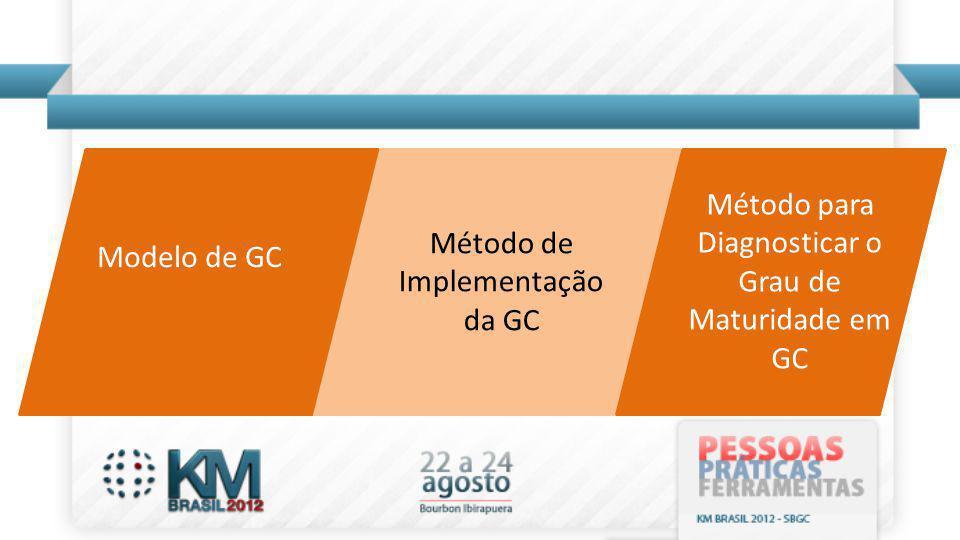 Método para Diagnosticar o Grau de Maturidade em GC