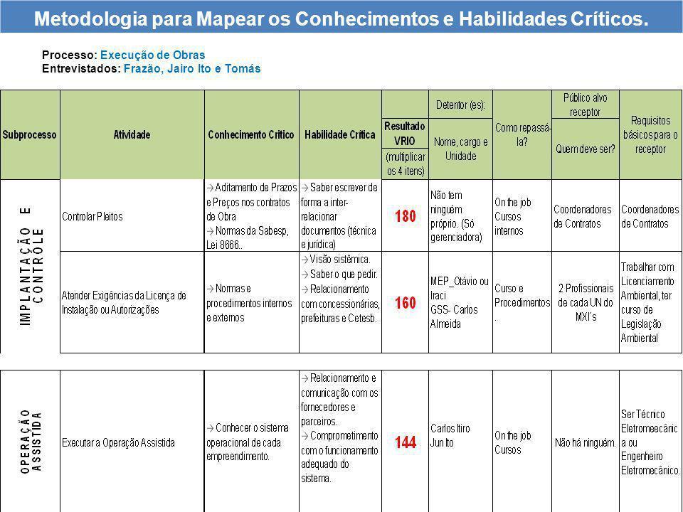 Metodologia para Mapear os Conhecimentos e Habilidades Críticos.