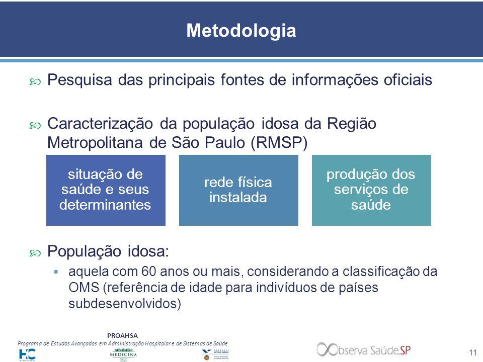 Metodologia Pesquisa das principais fontes de informações oficiais